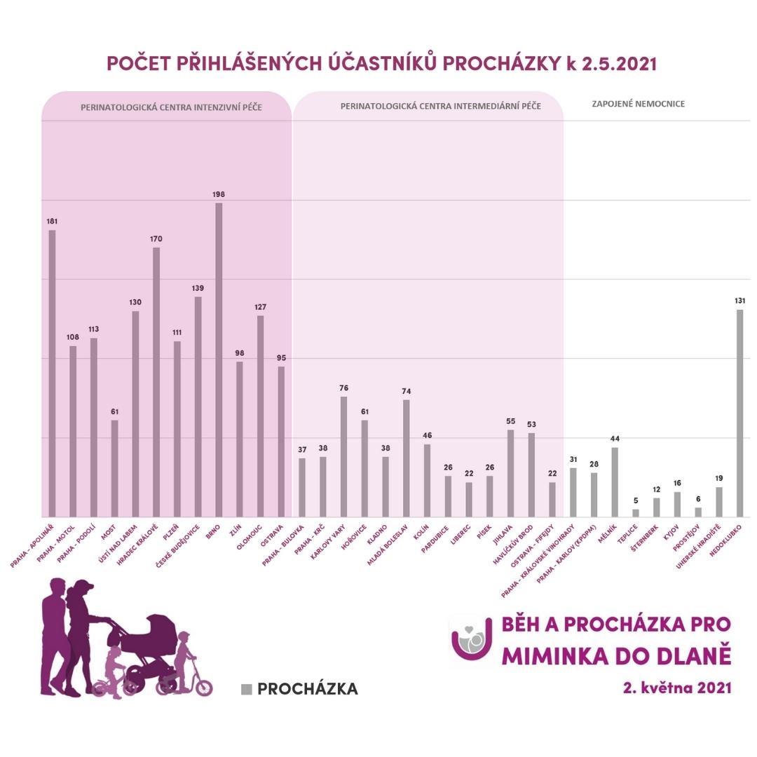 0205 PROCHAZKA