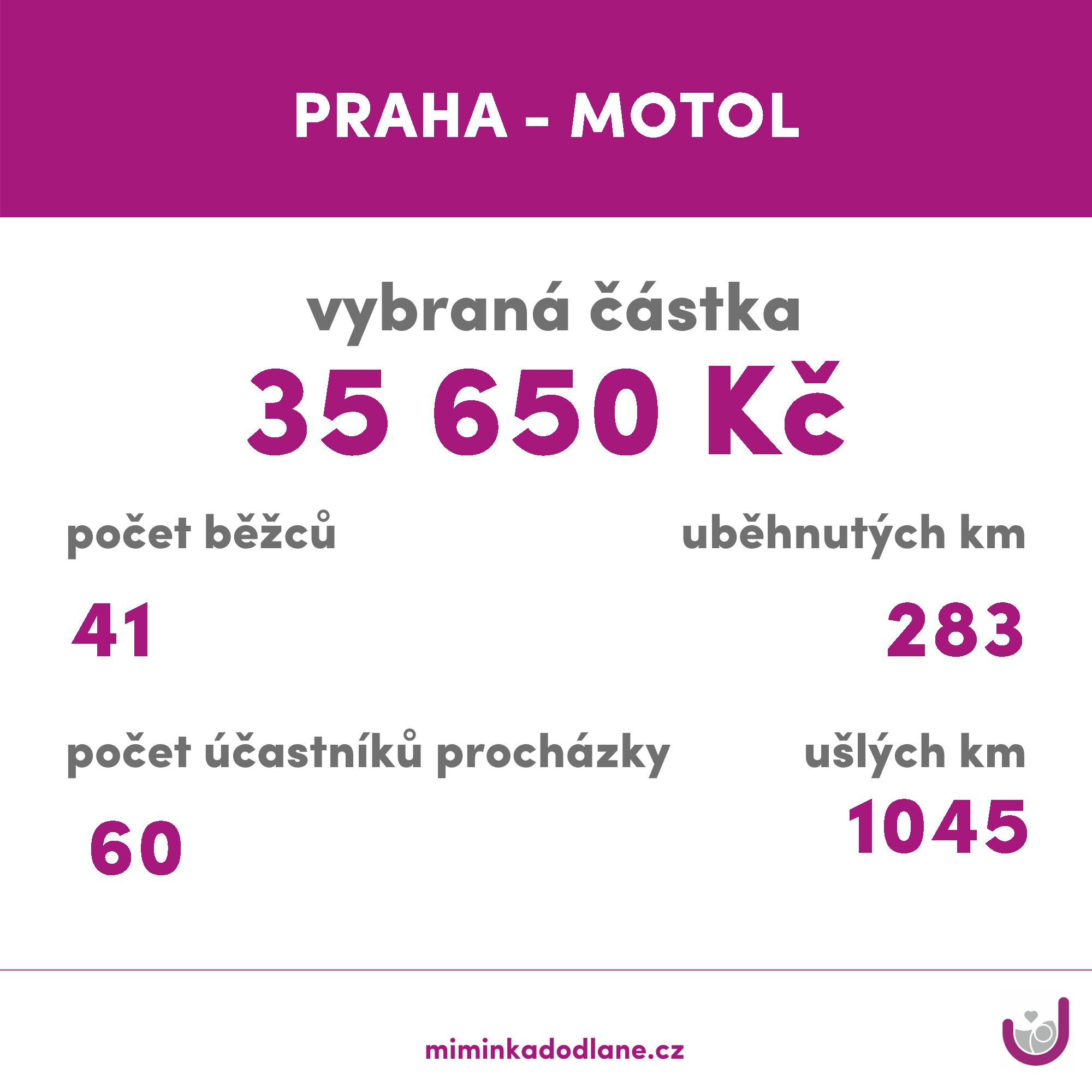PRAHA - MOTOL