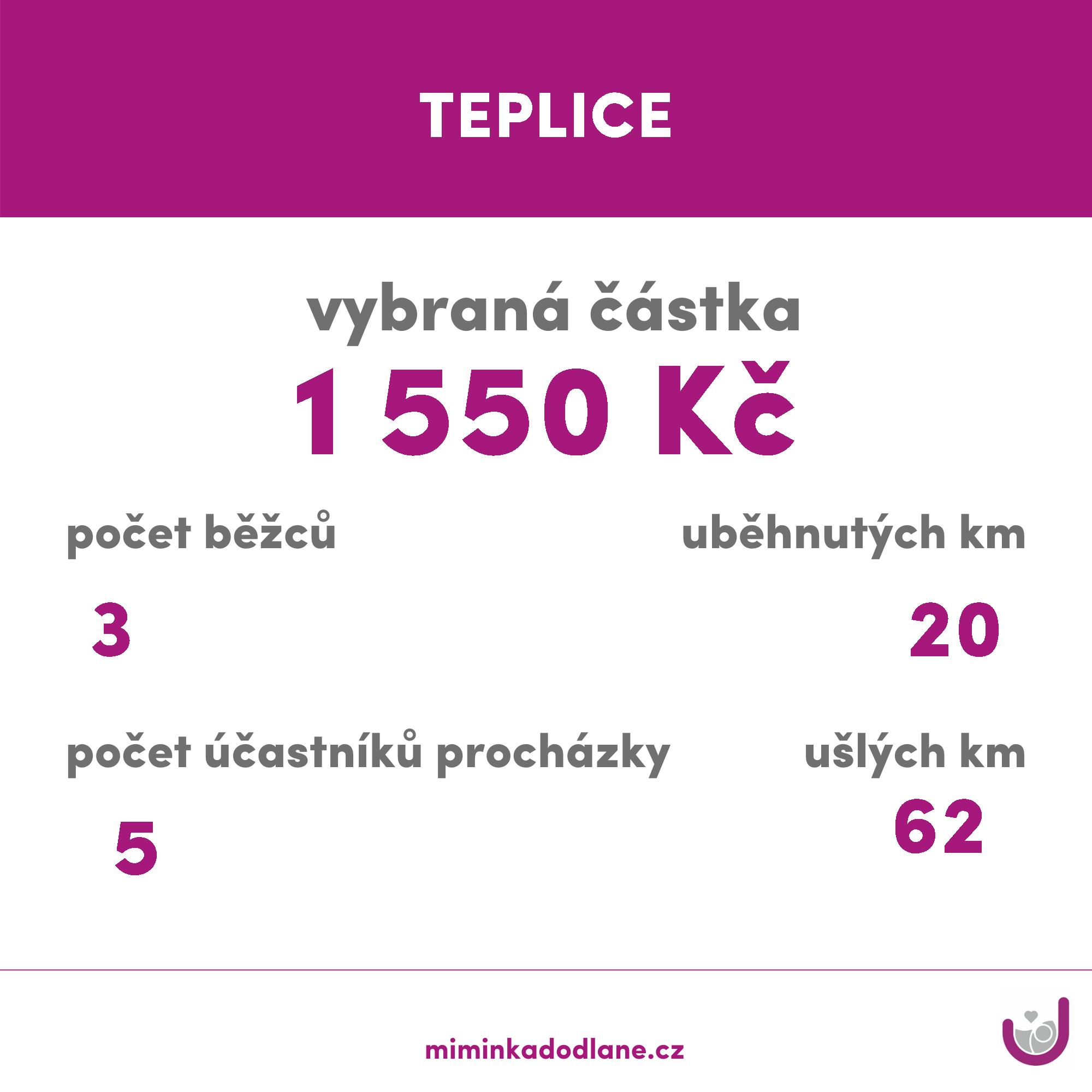TEPLICE